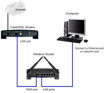 network-device